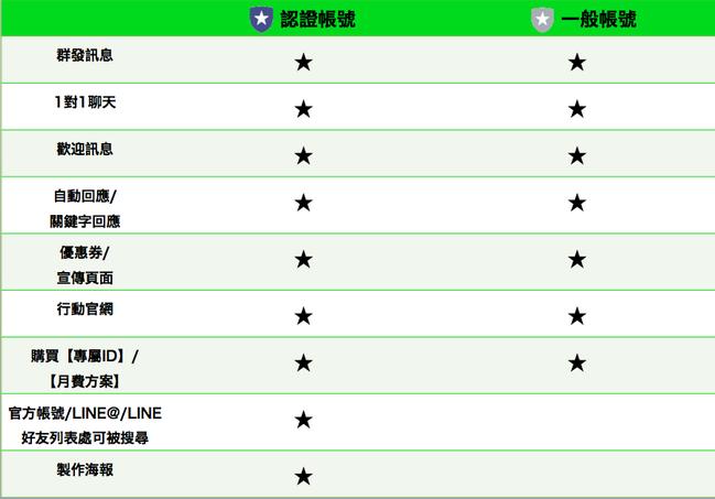 line@帳號等級